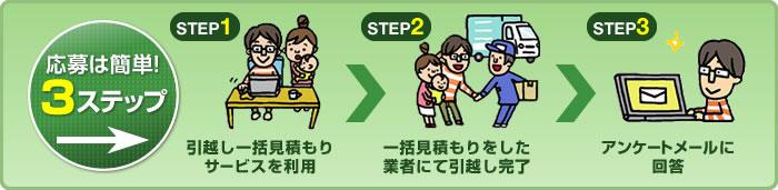 STEP1 引越し一括見積もりサービスを利用 STEP2 一括見積もりをした業者にて引越し完了 STEP3 アンケートメールに回答