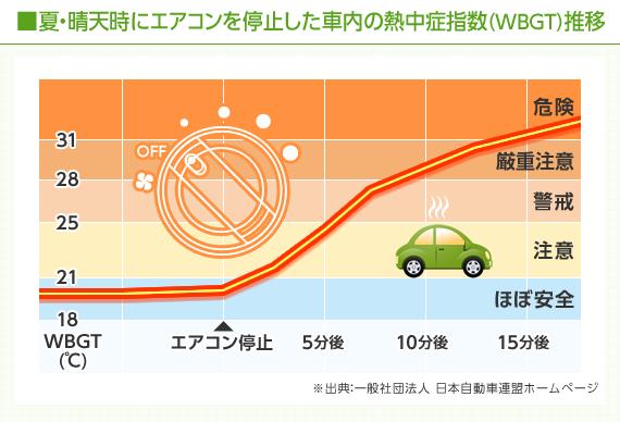 「車内 熱中症」の画像検索結果